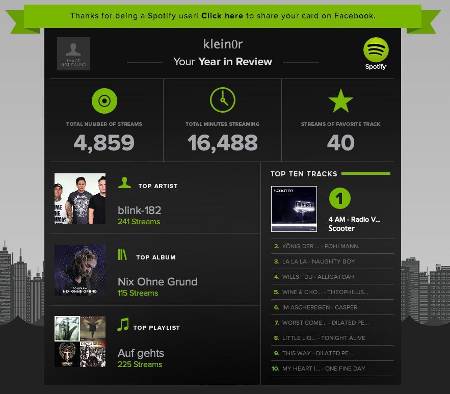Spotify-Statistiken