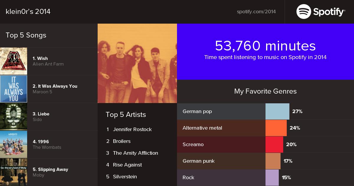 Spotify Statistik