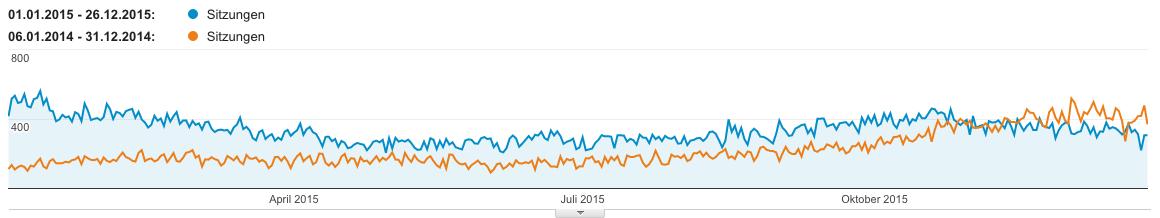 Analytics 2015