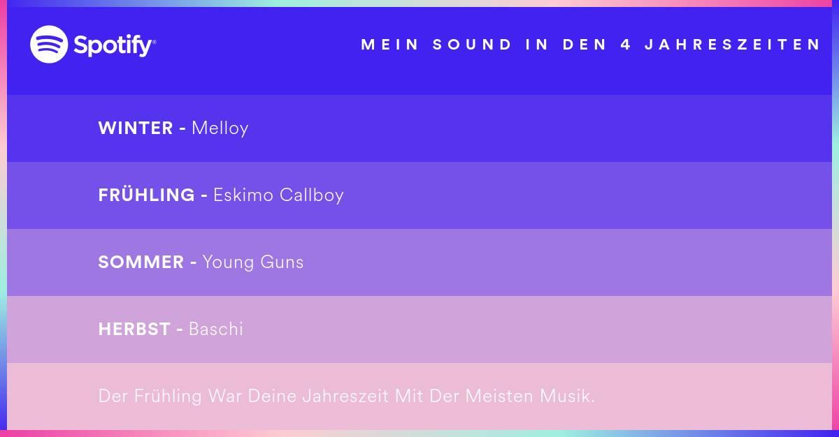 Spotify_2015_Artists